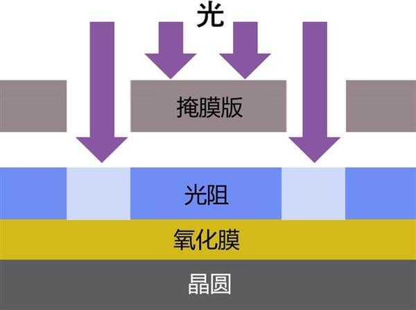 佳能产日本首台半导体光刻机 PPC-1 发售 50 周年半导体器件怎样炼成?