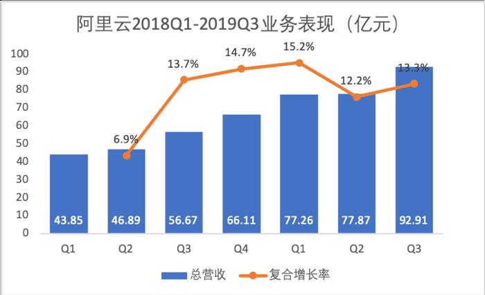 盘点中国六大企业软件服务商,看财报背后上云的真相