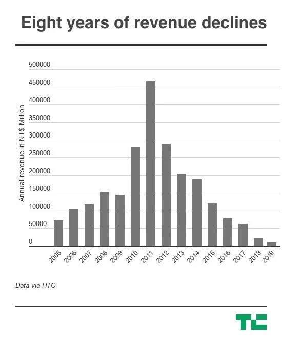 HTC,缘尽中国智能手机市场