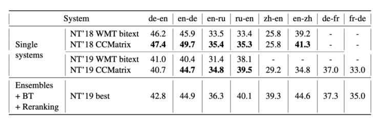 Facebook 开源最大规模并行语料,45 亿语料,覆盖 576 种语言对