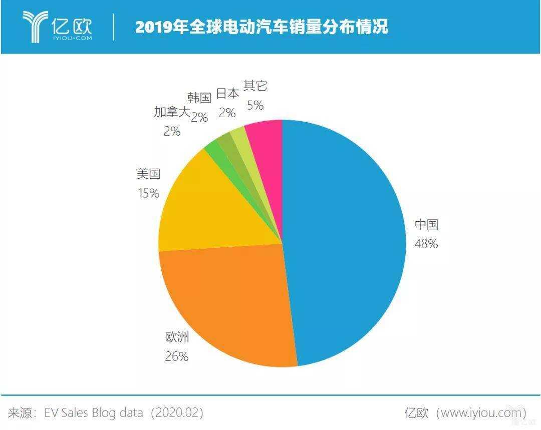 2019 年全球电动汽车销量分布情况
