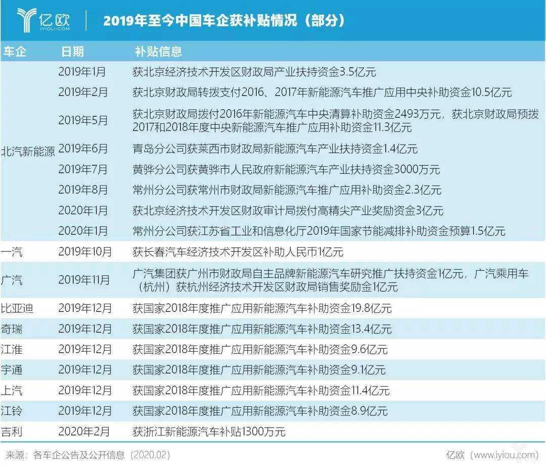 2019 年至今中国车企获补贴情况(部分)