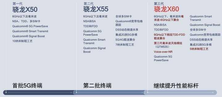 5nm 制程即将上线,会是 iPhone 12 杀手锏吗?
