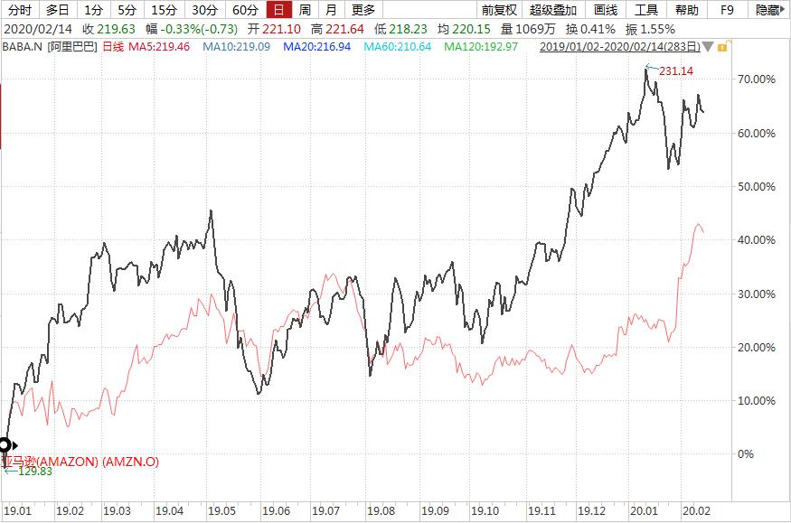 阿里巴巴和亚马逊,投资谁机会更大?