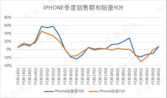 (注:2019 财年起苹果不再公布销量,这里取的是 IDC 数据)