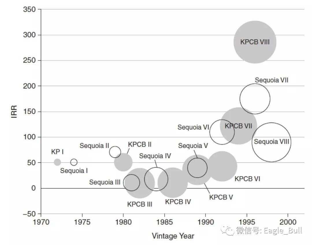 红杉和 KP 的早期基金回报(数据 -《VC:An American History》)