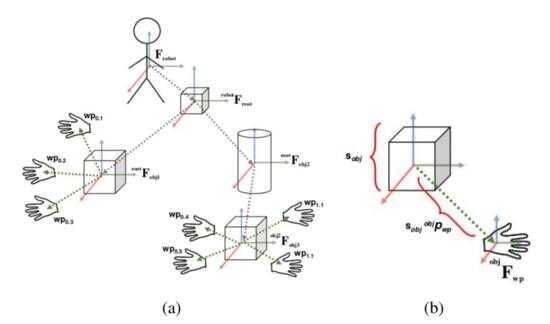 图 5. AT 图.(a)显示了自动测试系统的一般结构;(b)显示模板缩放方法