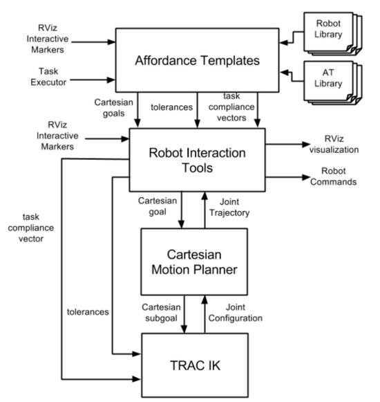 图 6. CRAFTSMAN 系统结构