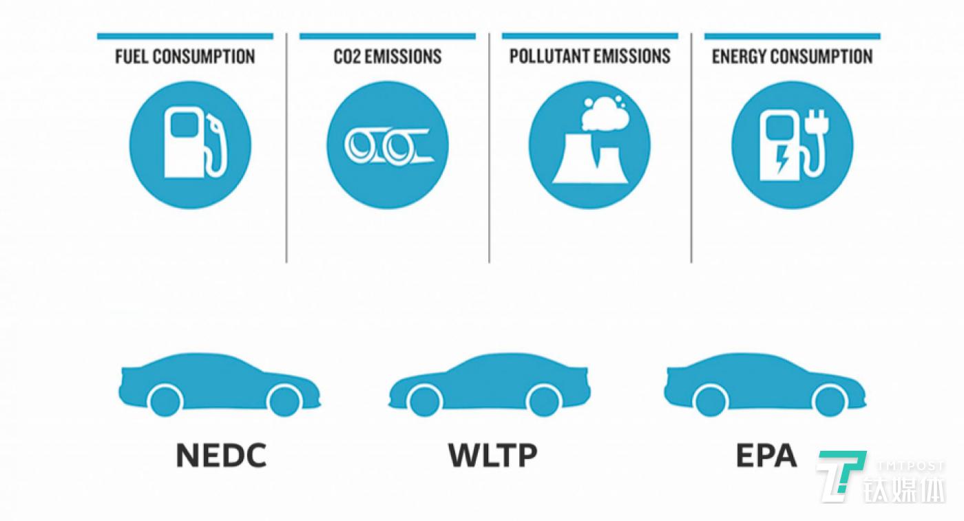 NEDC & WLTP & EPA