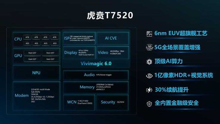 超 2 亿美元打造!紫光展锐全球首款 6nm EUV SoC 将成 5G 手机普及标志?