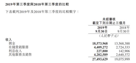 美团佣金收入相比 2018 年大幅提高