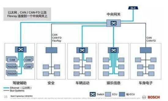传统汽车 EE 架构图,来源:网络