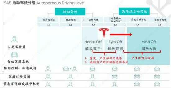 自动驾驶分级示意图,来源:安信证券