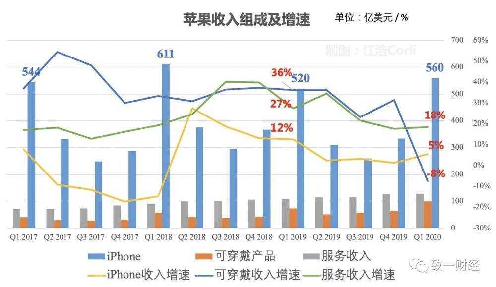 是谁抹去了苹果 2.3 万亿的市值?