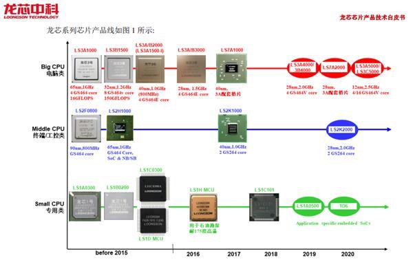 龙芯胡伟武:补课 18 年未来几年将同国际主流产品竞争