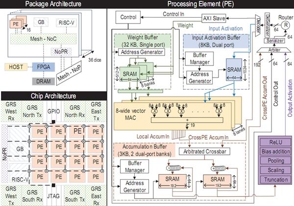 NVIDIA 也看上了 RISC-V 架构:融入深度神经网络加速器