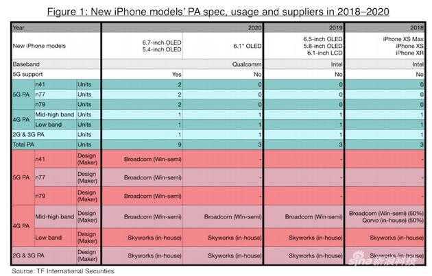 苹果未来设备的预测表格
