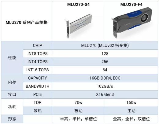 寒武纪推出第二代云端 AI 芯片,采用 16nm 工艺性能比上代提升 4 倍