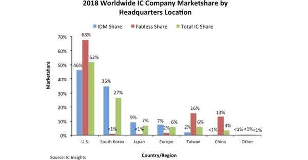 统计显示美国主导全球芯片产业市场份额超 50% 国产份额仅3%
