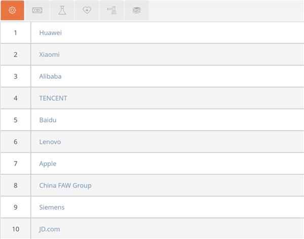 华为蝉联国内工科生心中最具吸引力雇主:小米、阿里分列二三位